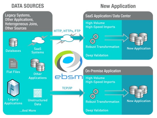 EBSM SDN BHD - Data Migration Services